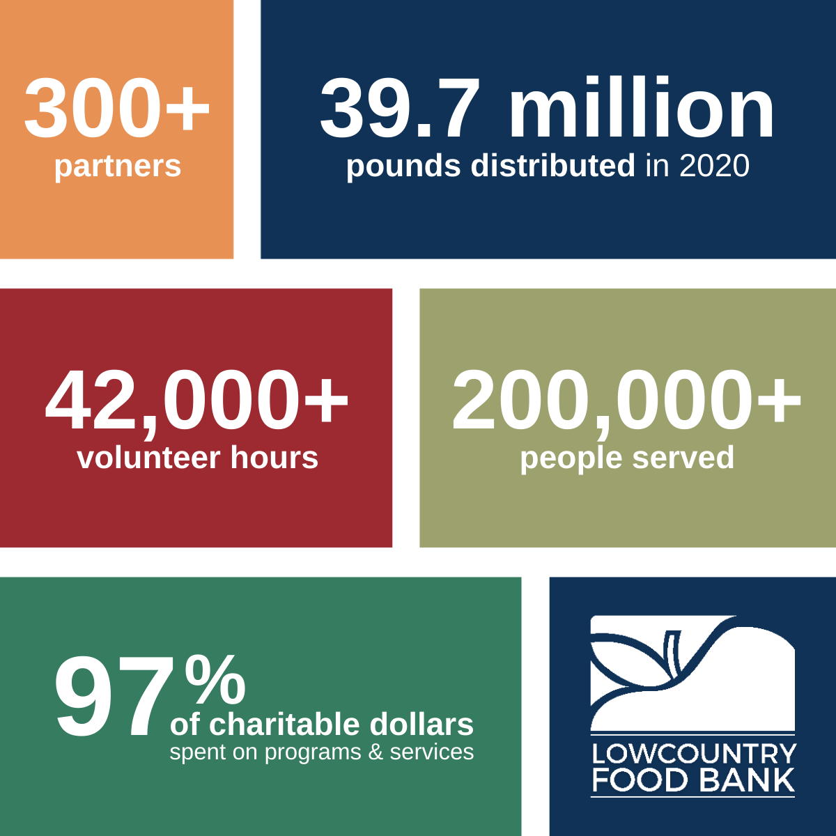 Lowcountry Food Bank By The Numbers